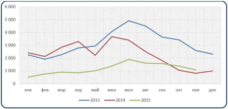 Анализ динамика выполненных работ и услуг собственными силами (без НДС и акцизов) по отрасли «Деятельность туристических агентств»