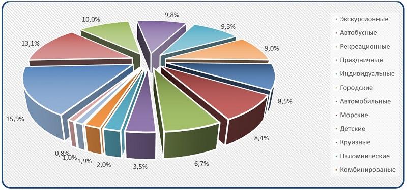 Диаграмма анализ Сегментация рынка внутреннего туризма по видам туров