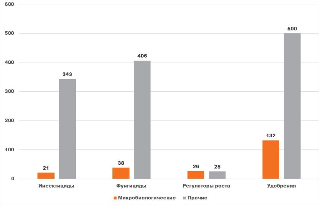 Диаграмма анализ соотношение количества зарегистрированных биологических препаратов к общему числу препаратов того же назначения в России в 2019 году