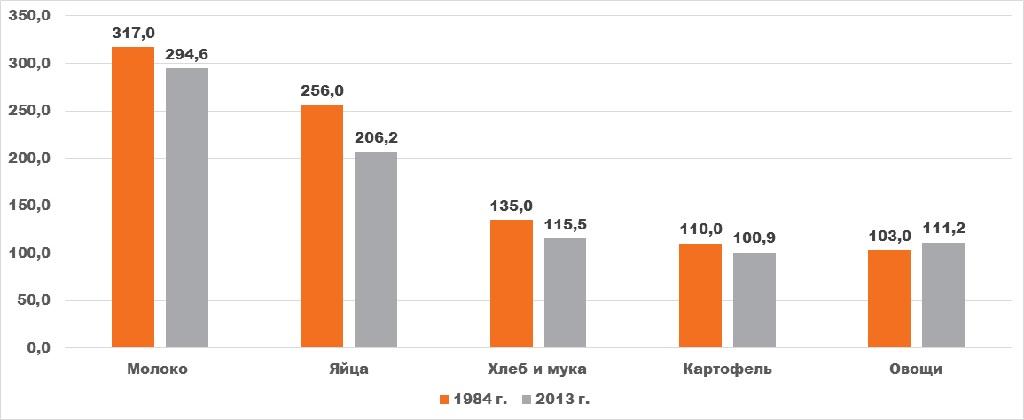 Фото анализ Сравнение потребительской корзины москвича